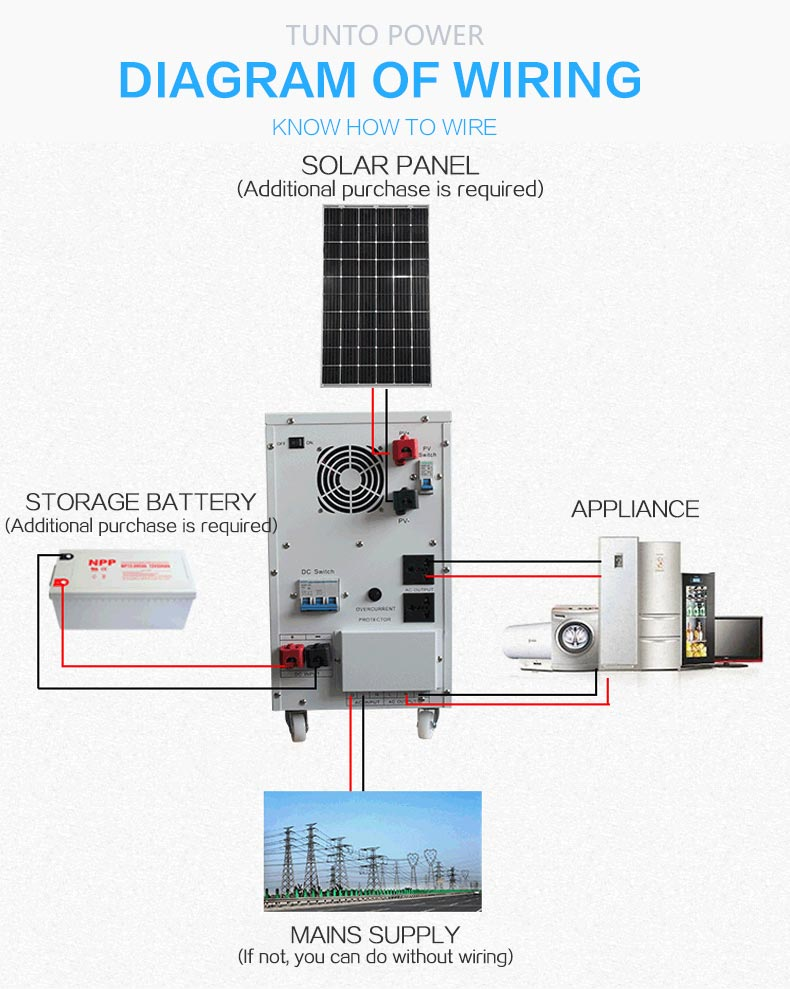 Tunto onboard solar inverter system personalized for lamp-9