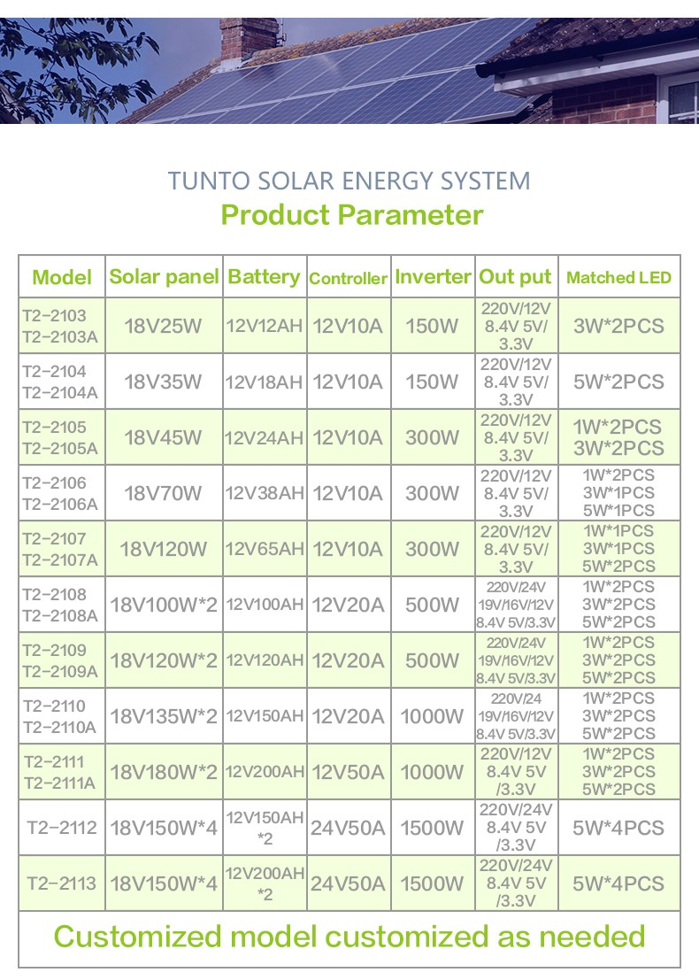 Tunto off grid solar panel kits series for road-16